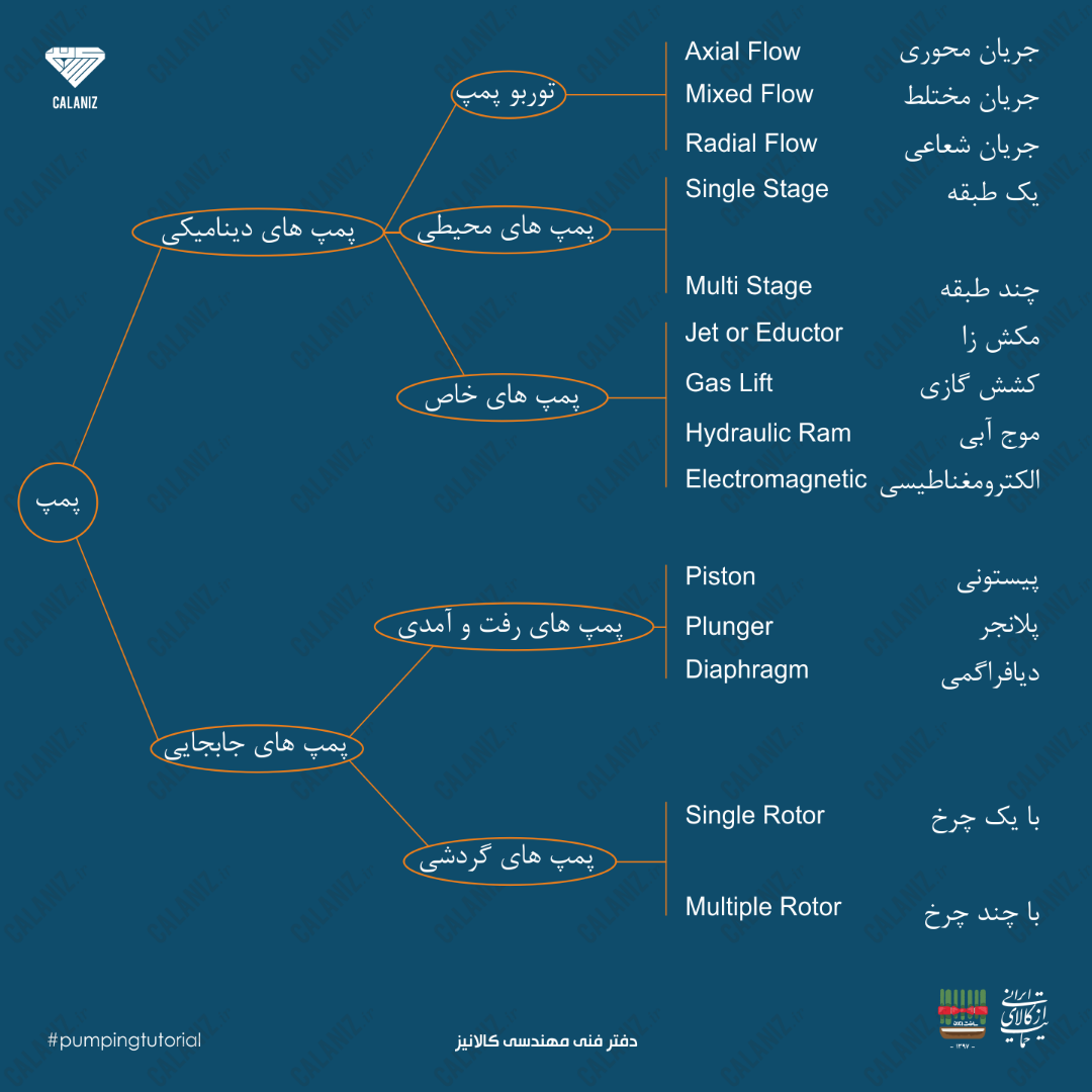 شکل دسته بندی پمپ ها – ص 3 شکل 1-1 دفتر فنی مهندسی کالانیز